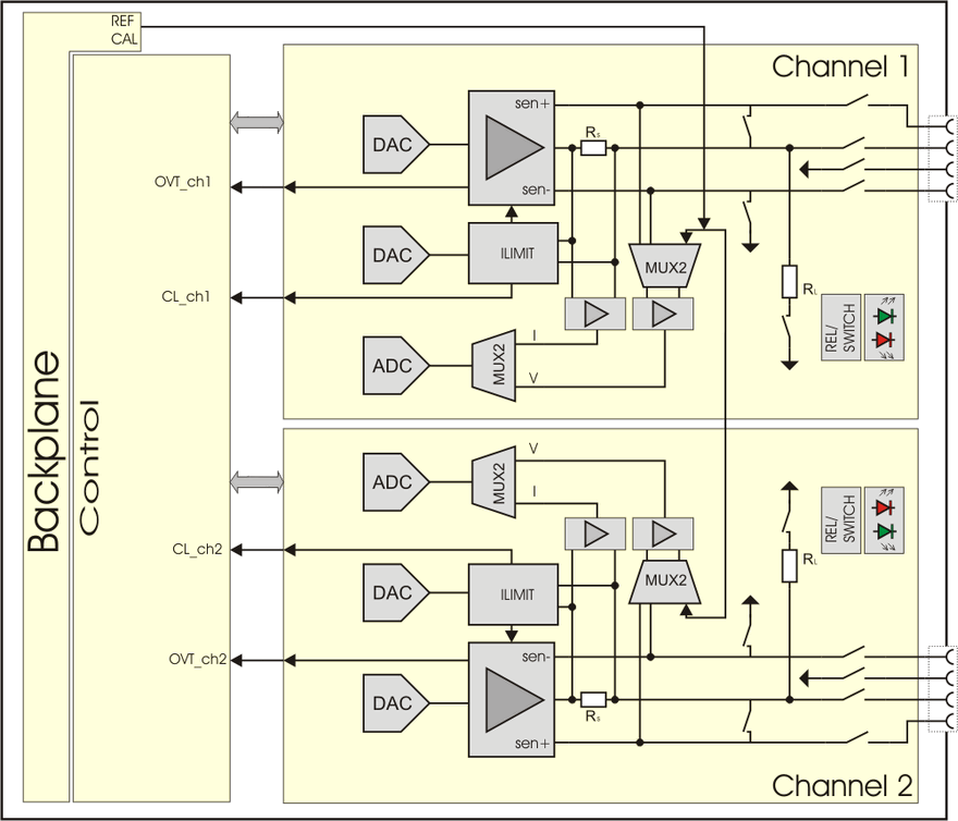 DPS16 – Dual Channel Power Supply