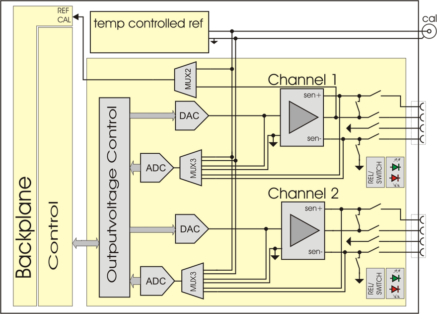 DRS20 – 20 Bit Dual Channel Reference Source
